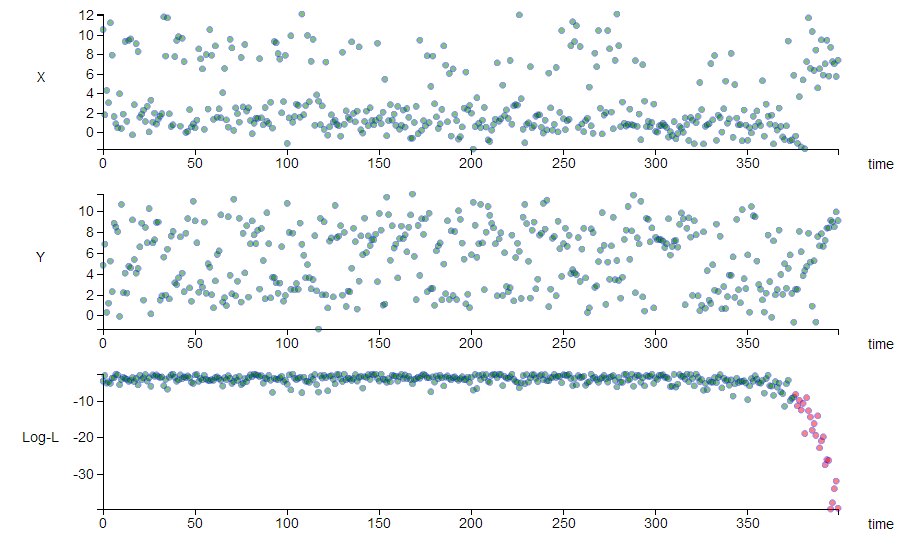 Anomaly detection animation